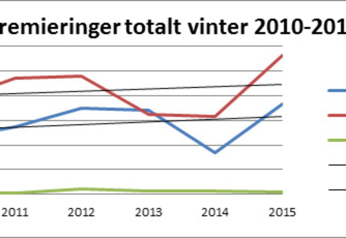 Jaktrådet oppsummerer vinteren 2015