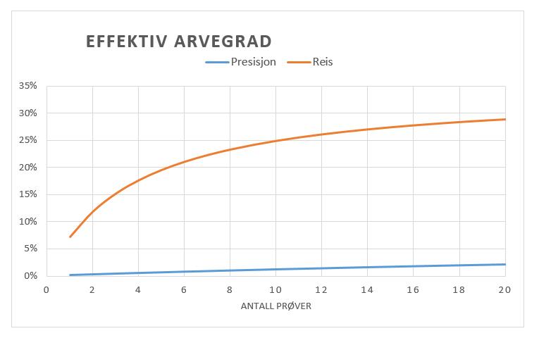 Arvegraf presisjon og reis. Kilde: Jørgen Ødegård